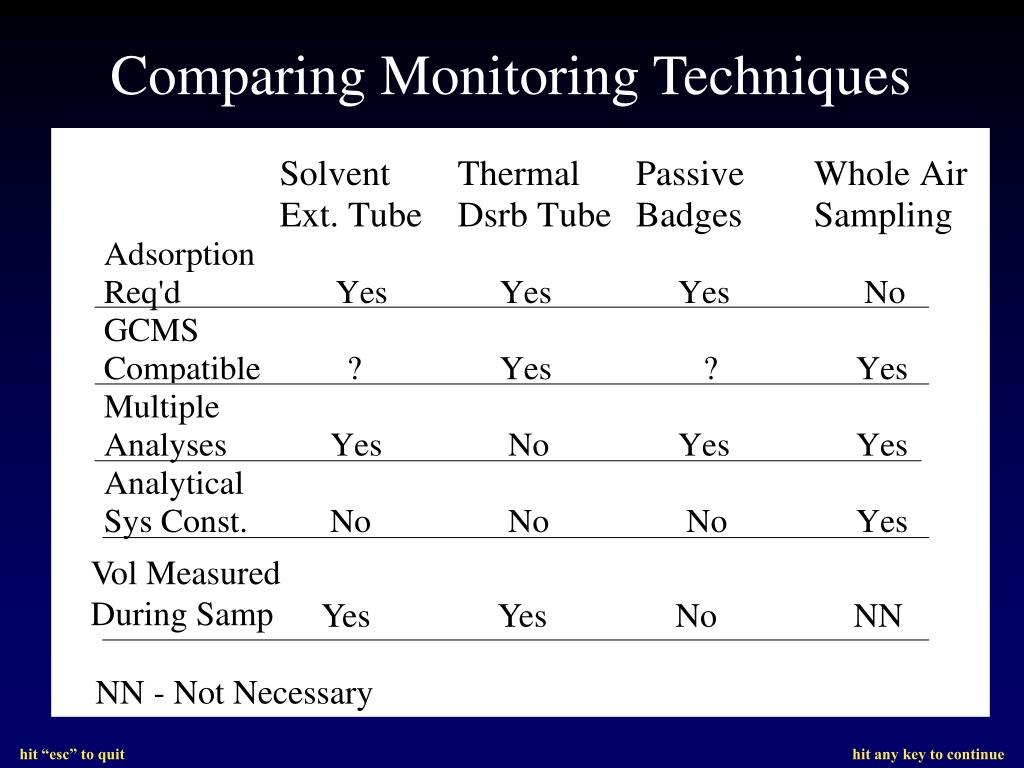 Comparing Monitoring Techniques