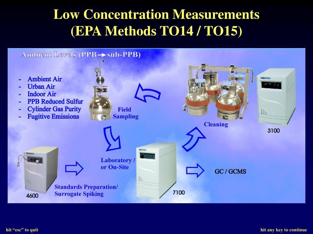 Low Concentration Measurements