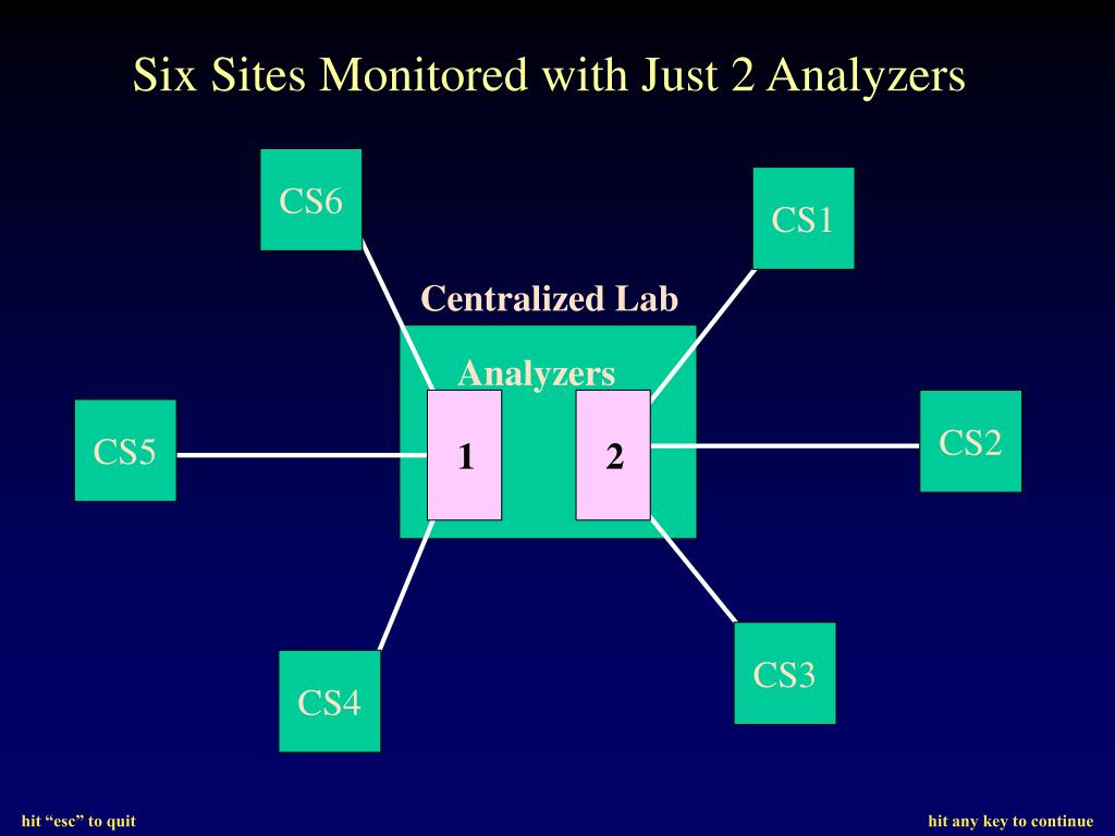 Six Sites Monitored with Just 2 Analyzers