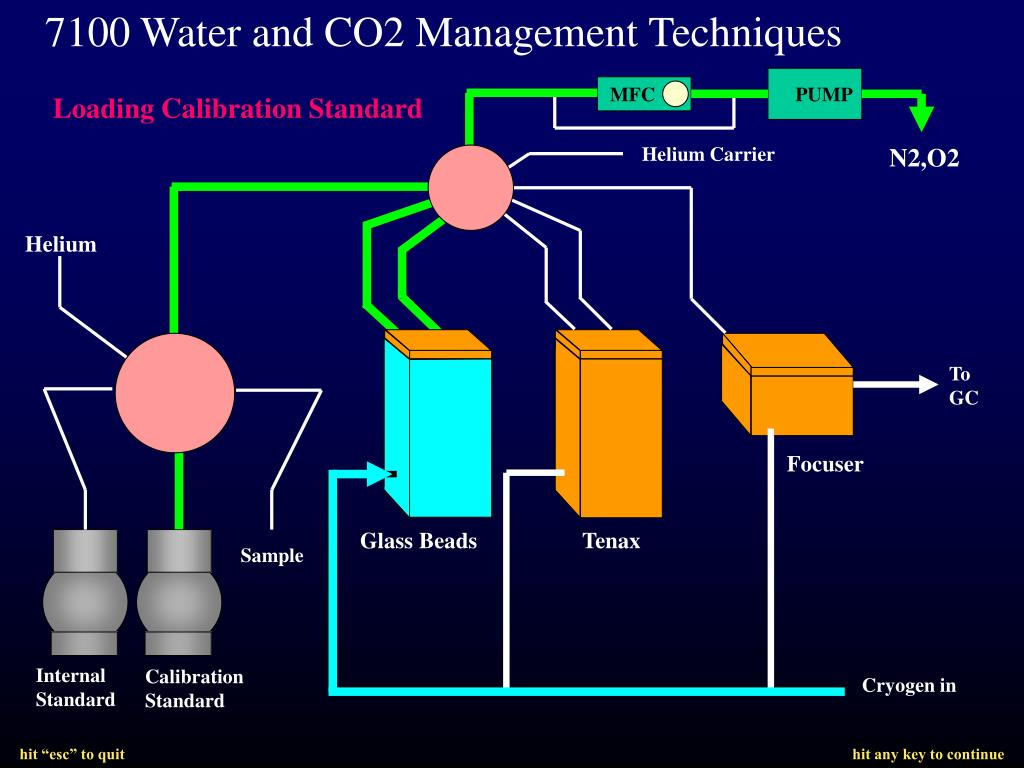 7100 Water and CO2 Management Techniques