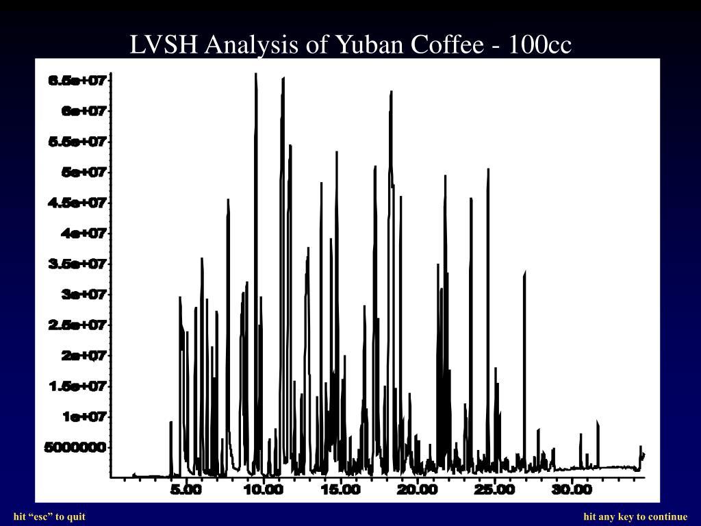 LVSH Analysis of Yuban Coffee - 100cc