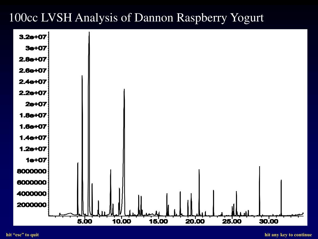 100cc LVSH Analysis of Dannon Raspberry Yogurt