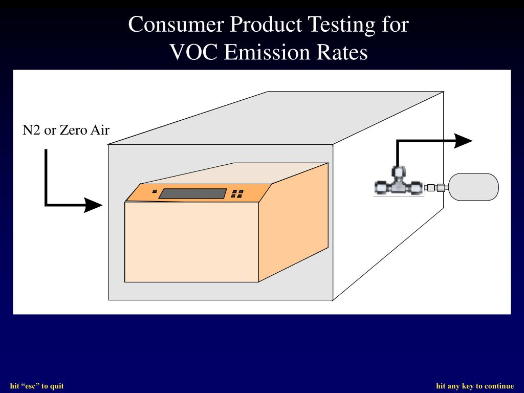 Consumer Product Testing for