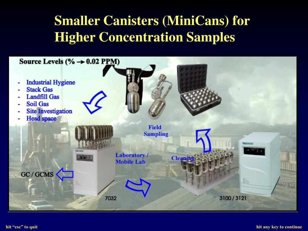 Smaller Canisters (MiniCans) for Higher Concentration Samples