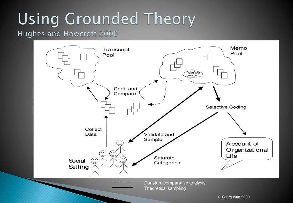 Phd thesis use grounded theory