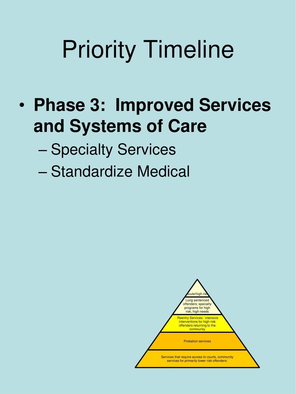 Priority Timeline
