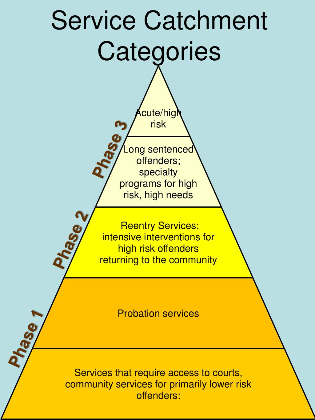 Service Catchment Categories