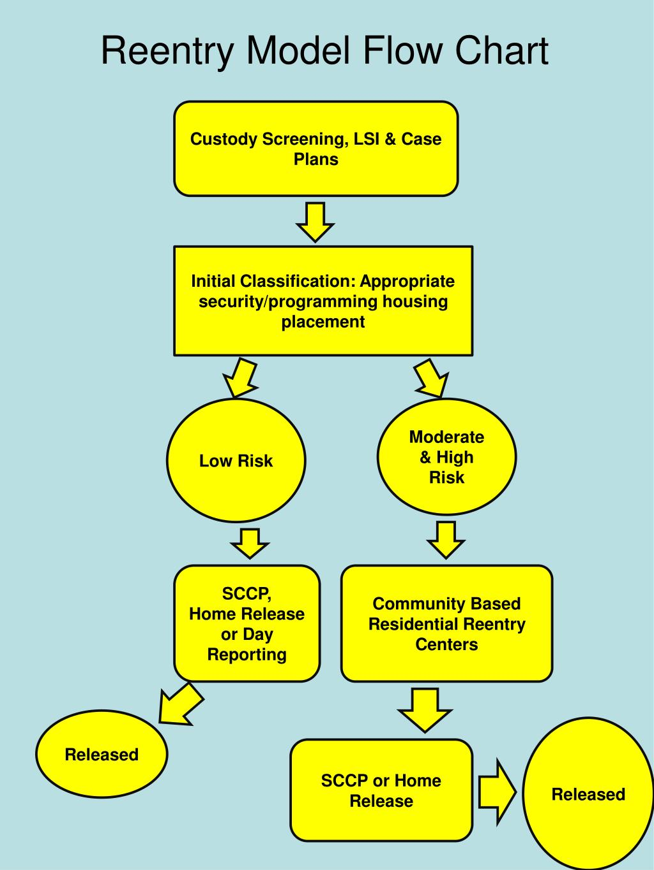 Reentry Model Flow Chart