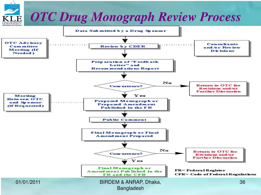 OTC Drug Monograph Review Process