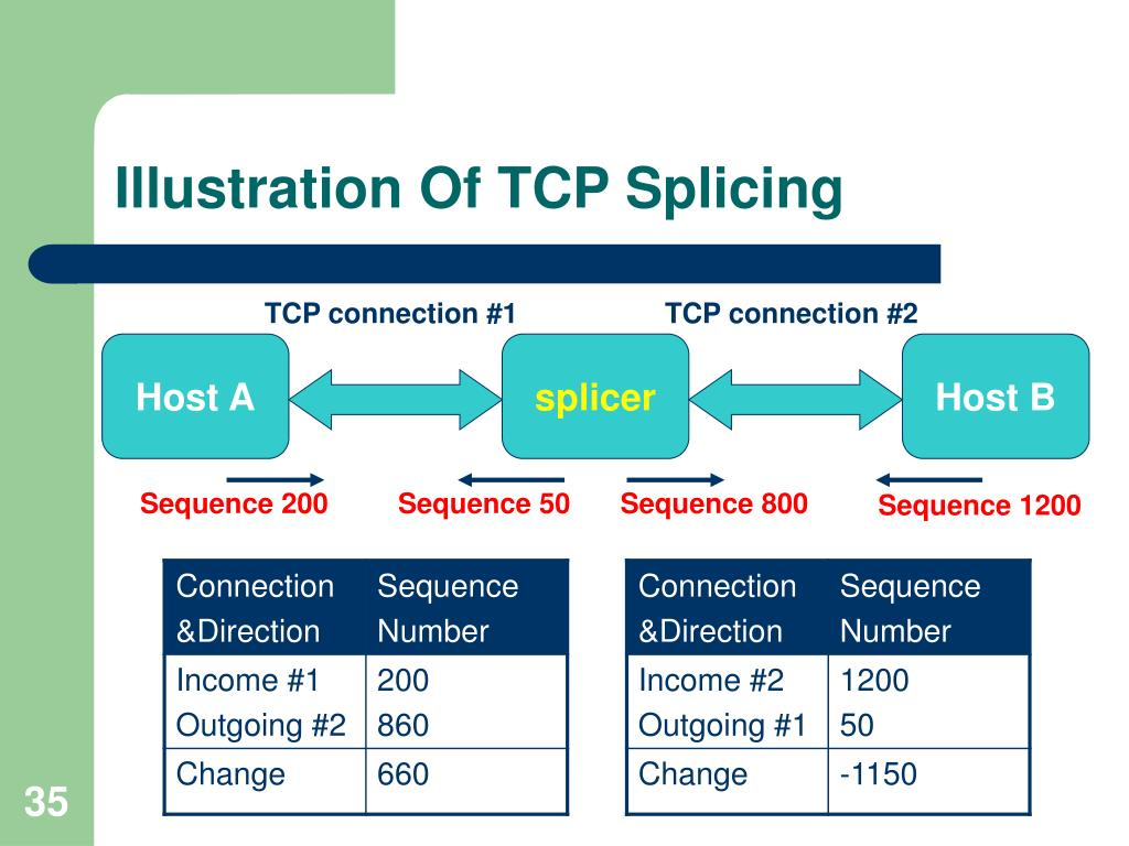 Illustration Of TCP Splicing