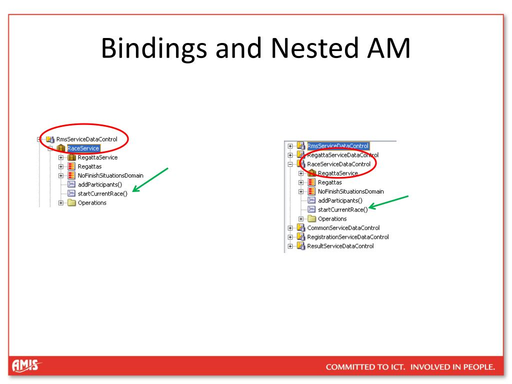 Bindings and Nested AM