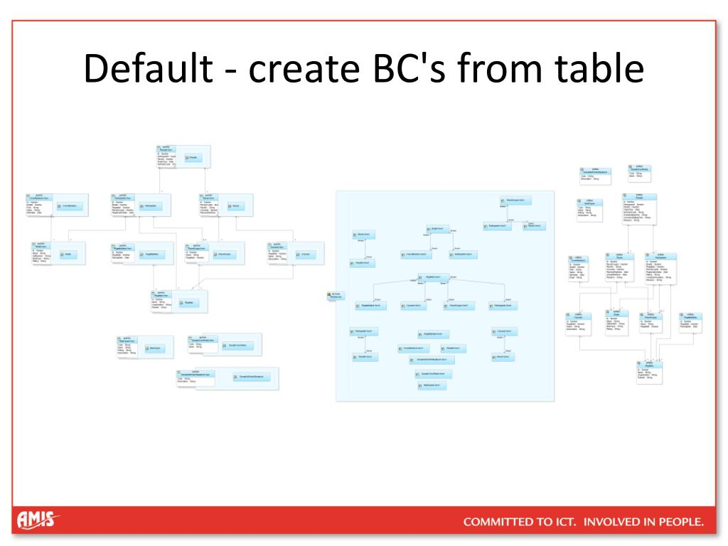 Default - create BC's from table