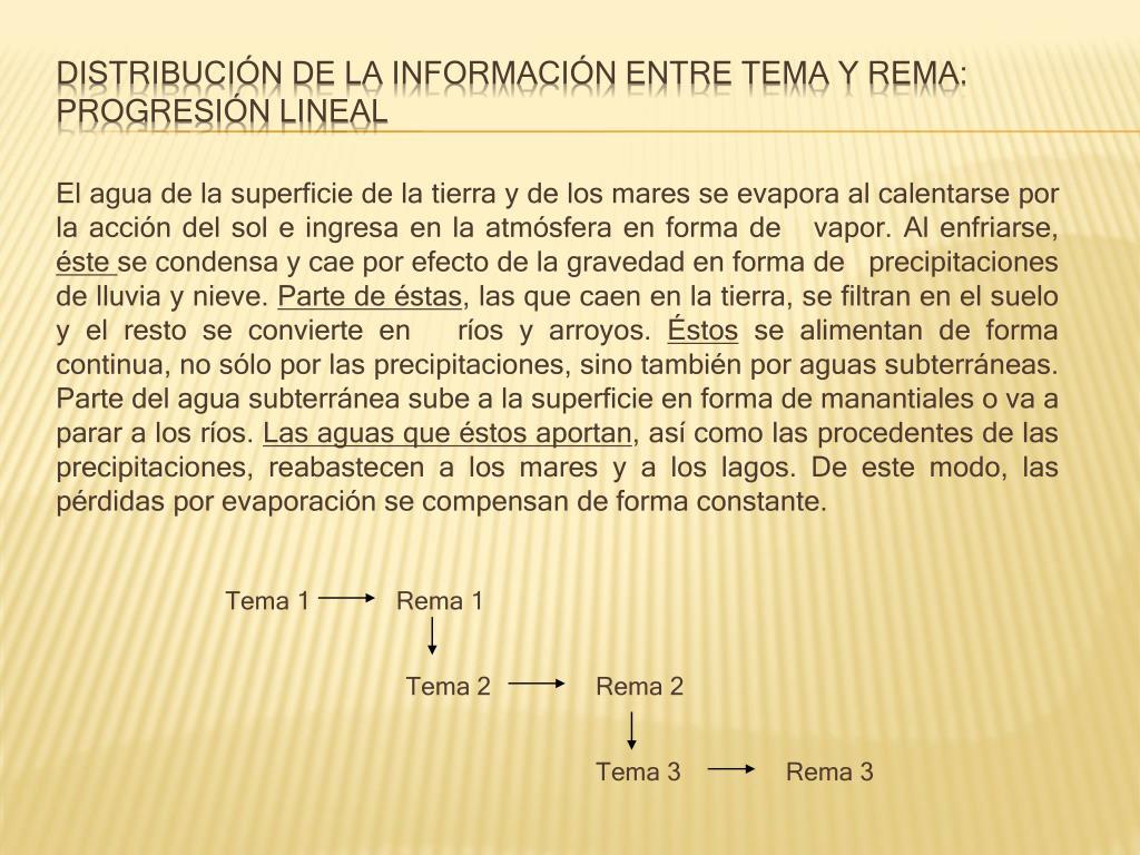 Distribución de la información entre tema y rema: progresión lineal