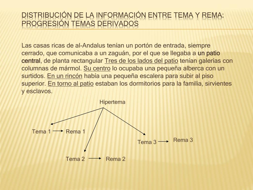 Distribución de la información entre tema y rema: