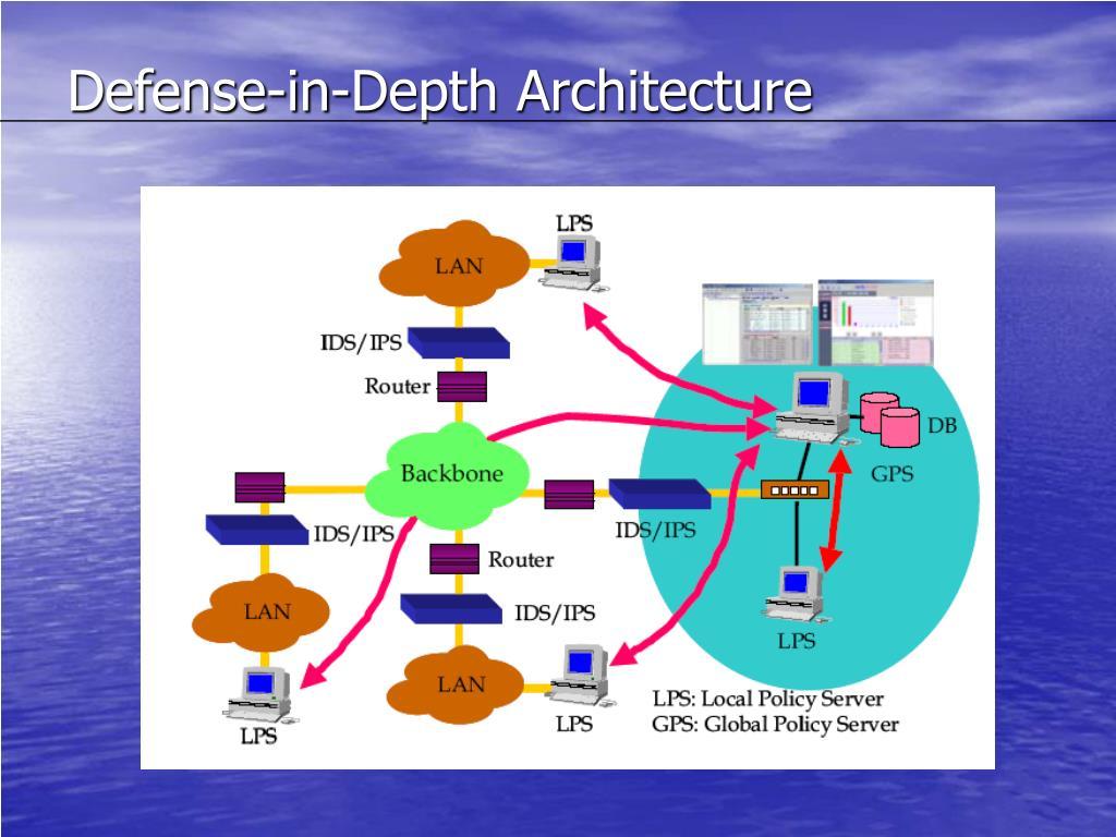 Defense-in-Depth Architecture