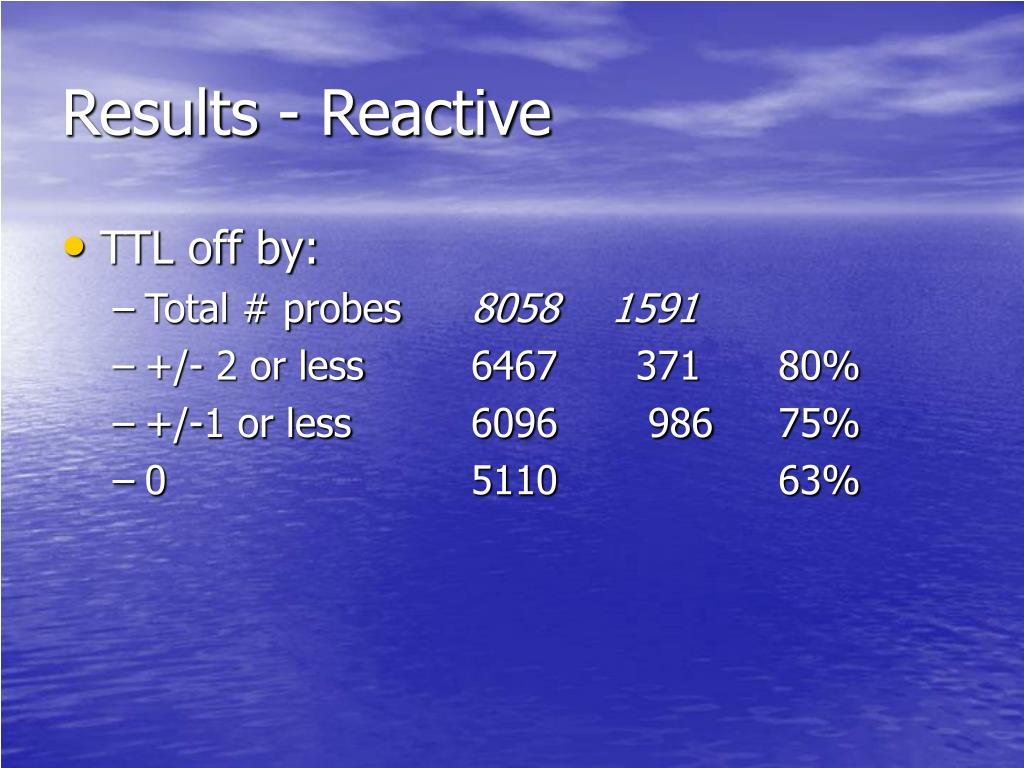 Results - Reactive