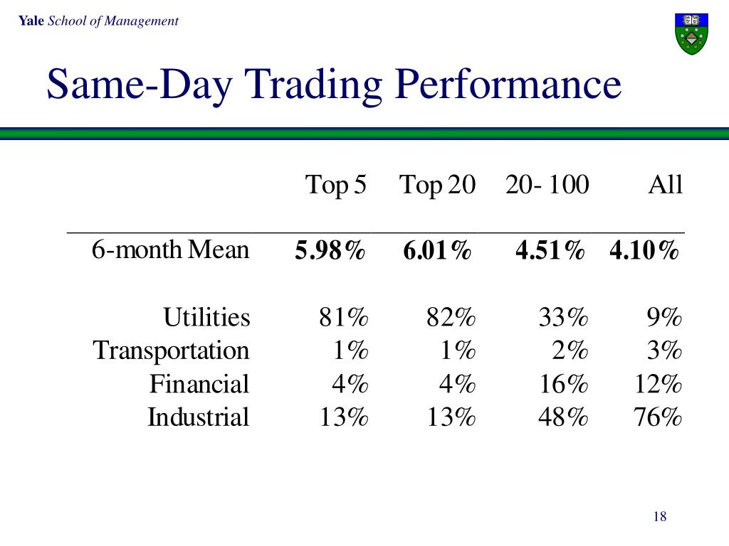 Same-Day Trading Performance