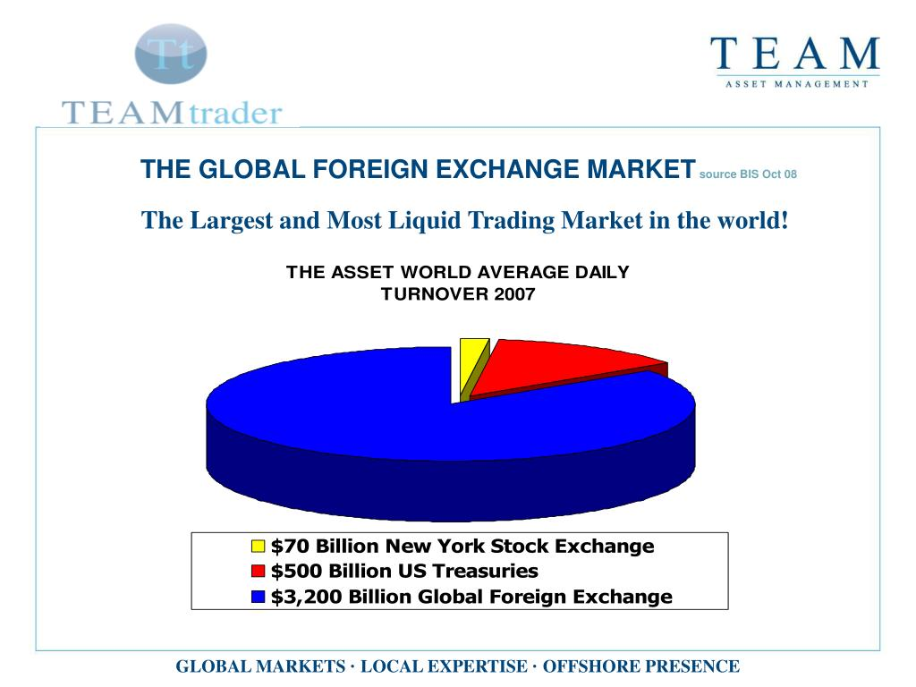 THE GLOBAL FOREIGN EXCHANGE MARKET