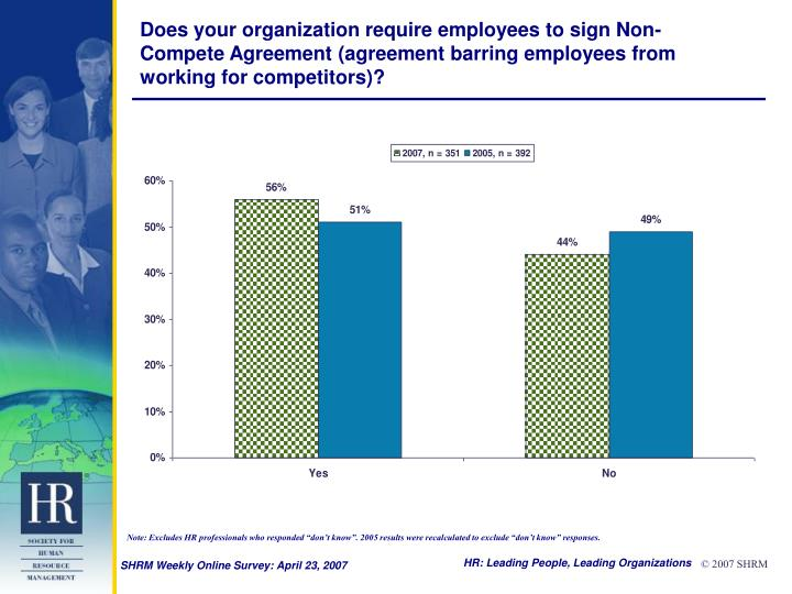 Does your organization require employees to sign Non-Compete Agreement (agreement barring employees ...