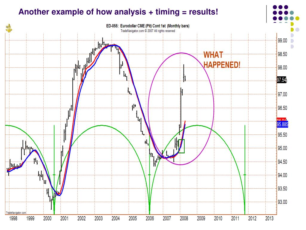 Another example of how analysis + timing = results!