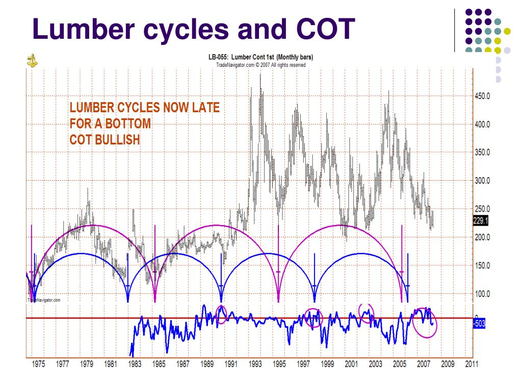 Lumber cycles and COT