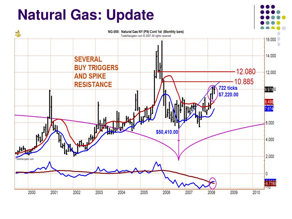 Natural Gas: Update