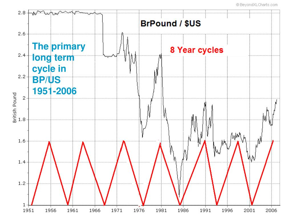 The primary long term cycle in BP/US