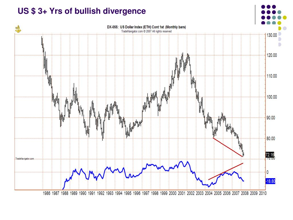 US $ 3+ Yrs of bullish divergence