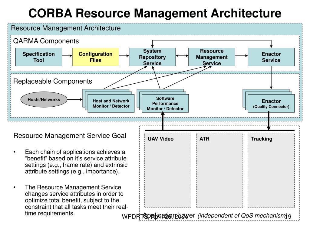CORBA Resource Management Architecture
