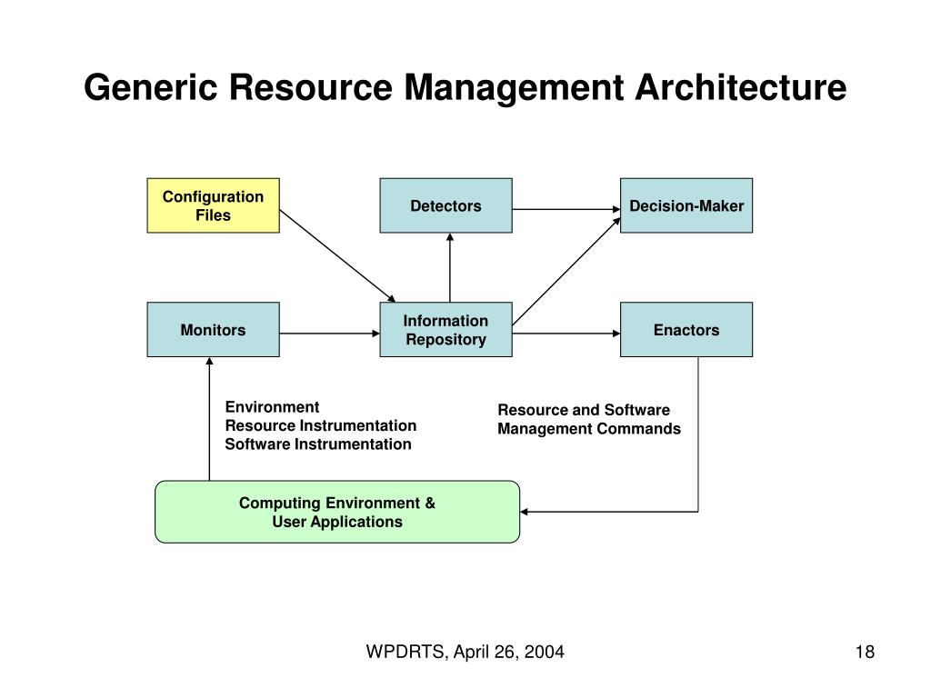 Generic Resource Management Architecture