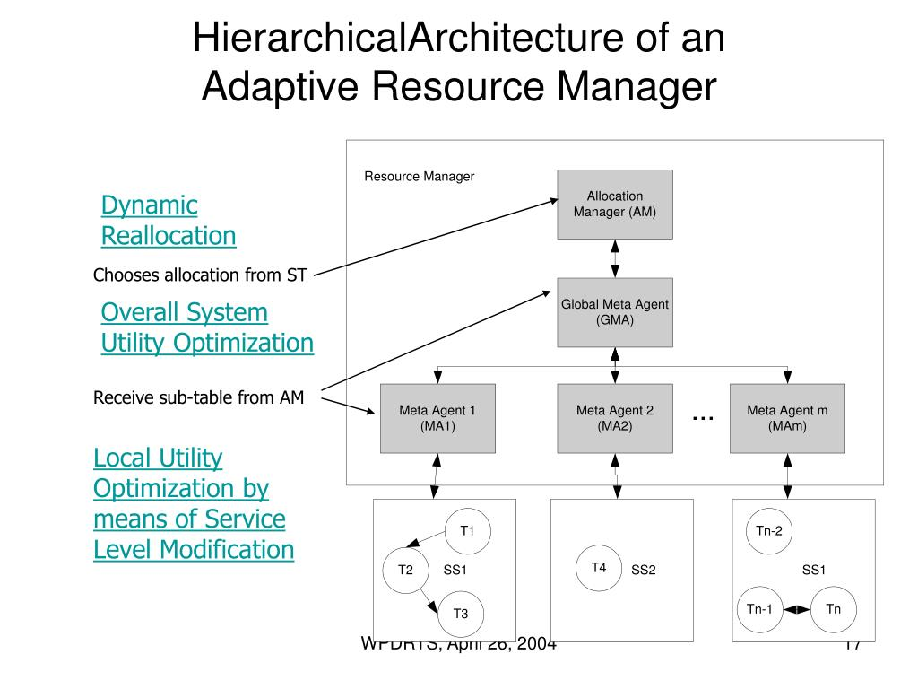 HierarchicalArchitecture of an