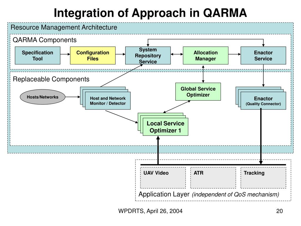 Integration of Approach in QARMA