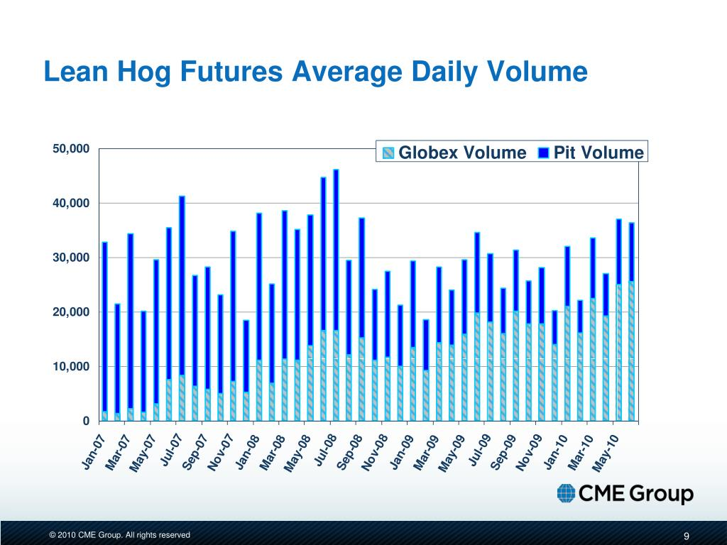 Lean Hog Futures Average Daily Volume