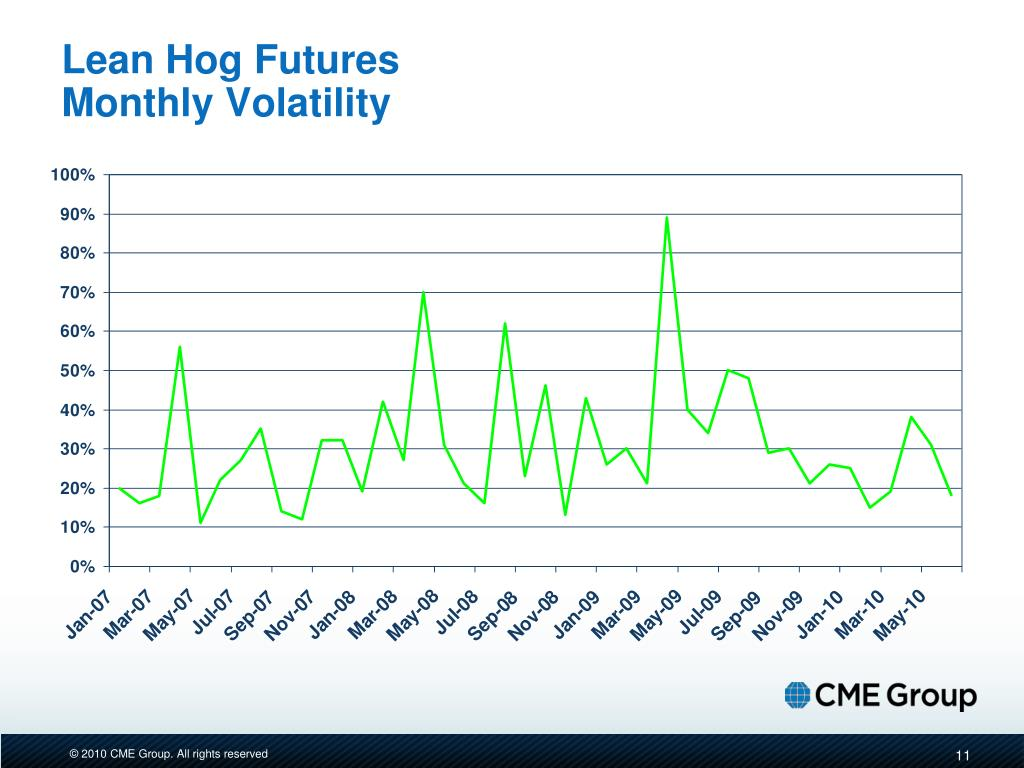 Lean Hog Futures