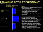 economics of t 1 by participant