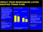 impact from redesigning listed equities trade flow