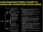 lean manufacturing levers to achieving operations excellence