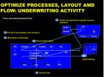 optimize processes layout amd flow underwriting activity