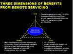 three dimensions of benefits from remote servicing