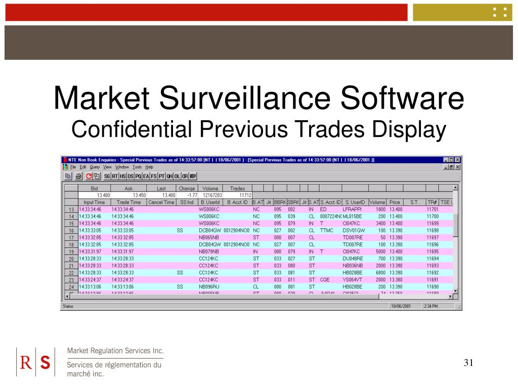 Market Surveillance Software