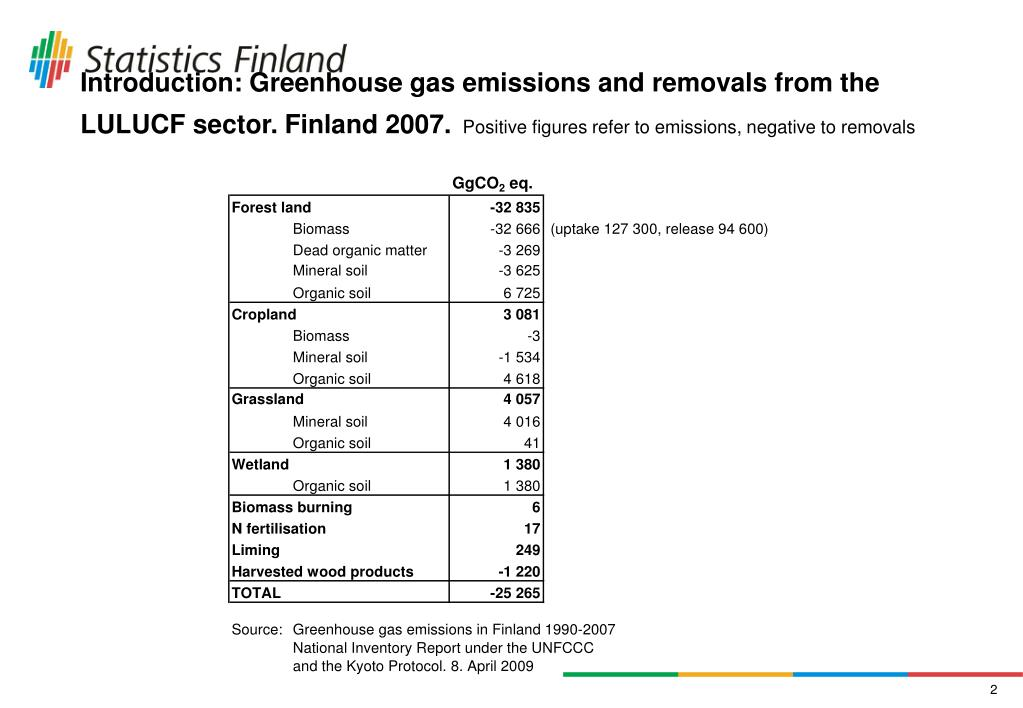 Introduction: Greenhouse gas emissions and removals from the LULUCF sector. Finland 2007.