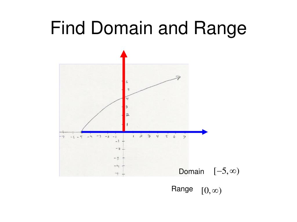 Find Domain and Range