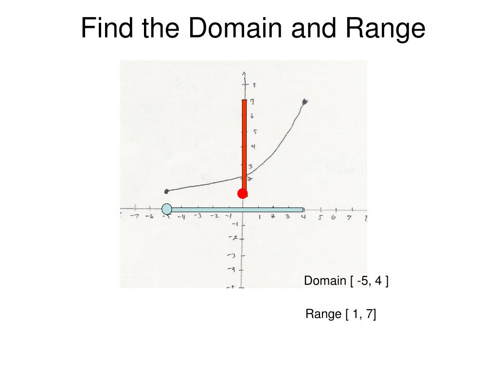 Find the Domain and Range