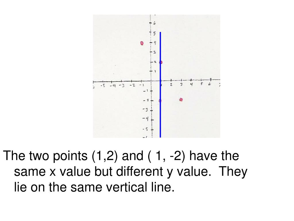 The two points (1,2) and ( 1, -2) have the same x value but different y value.  They lie on the same vertical line.