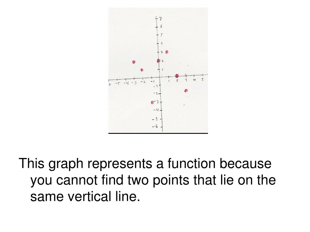 This graph represents a function because you cannot find two points that lie on the same vertical line.