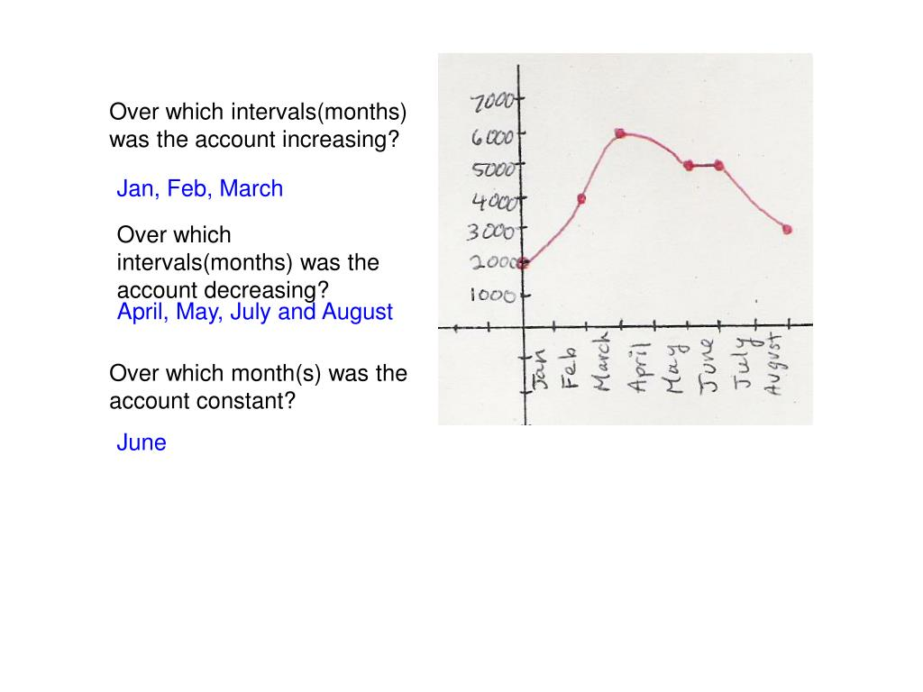 Over which intervals(months) was the account increasing?