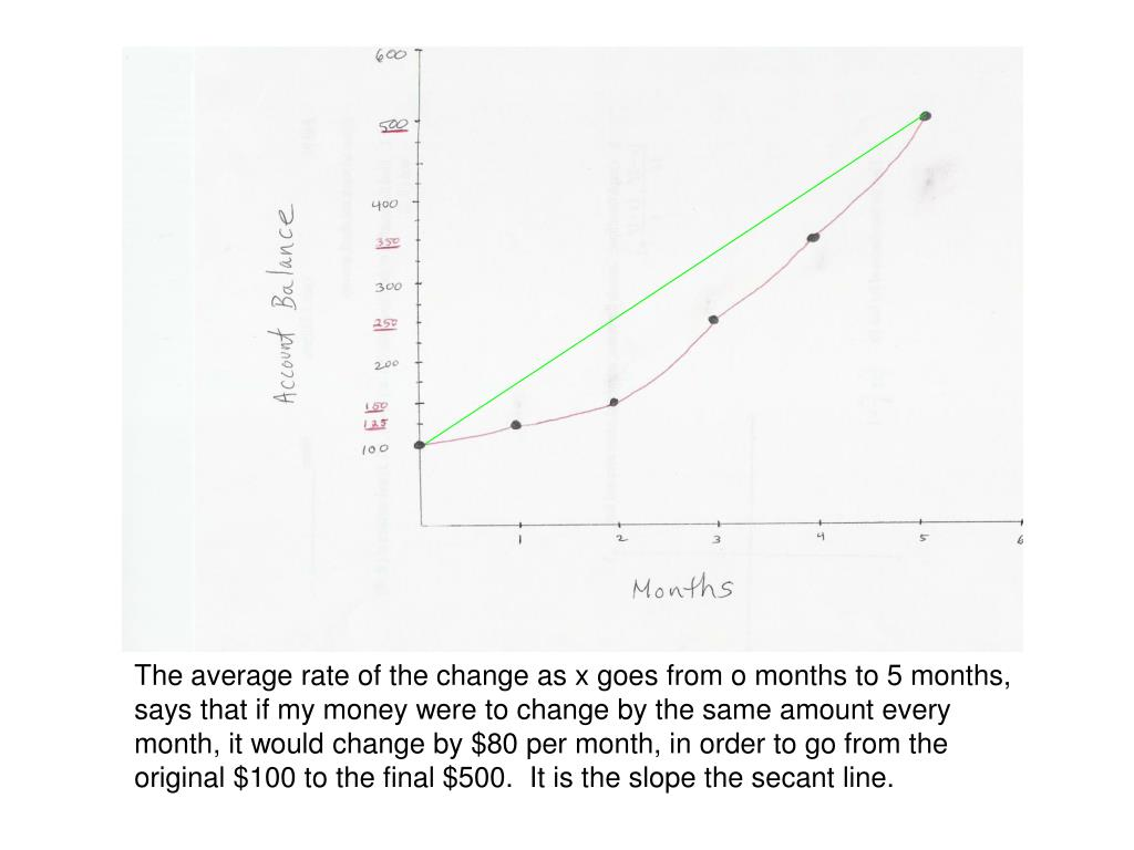 The average rate of the change as x goes from o months to 5 months, says that if my money were to change by the same amount every month, it would change by $80 per month, in order to go from the original $100 to the final $500.  It is the slope the secant line.
