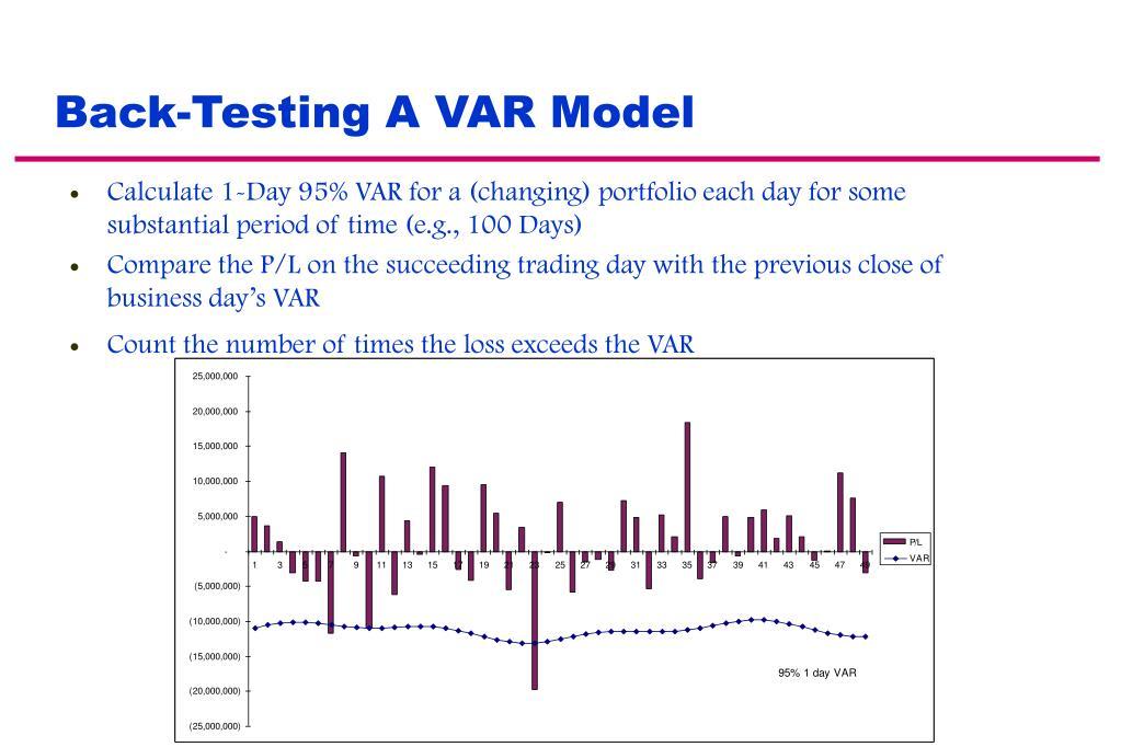 Back-Testing A VAR Model
