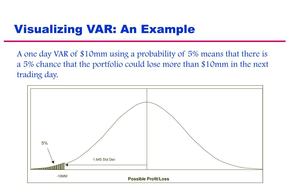 Visualizing VAR: An Example