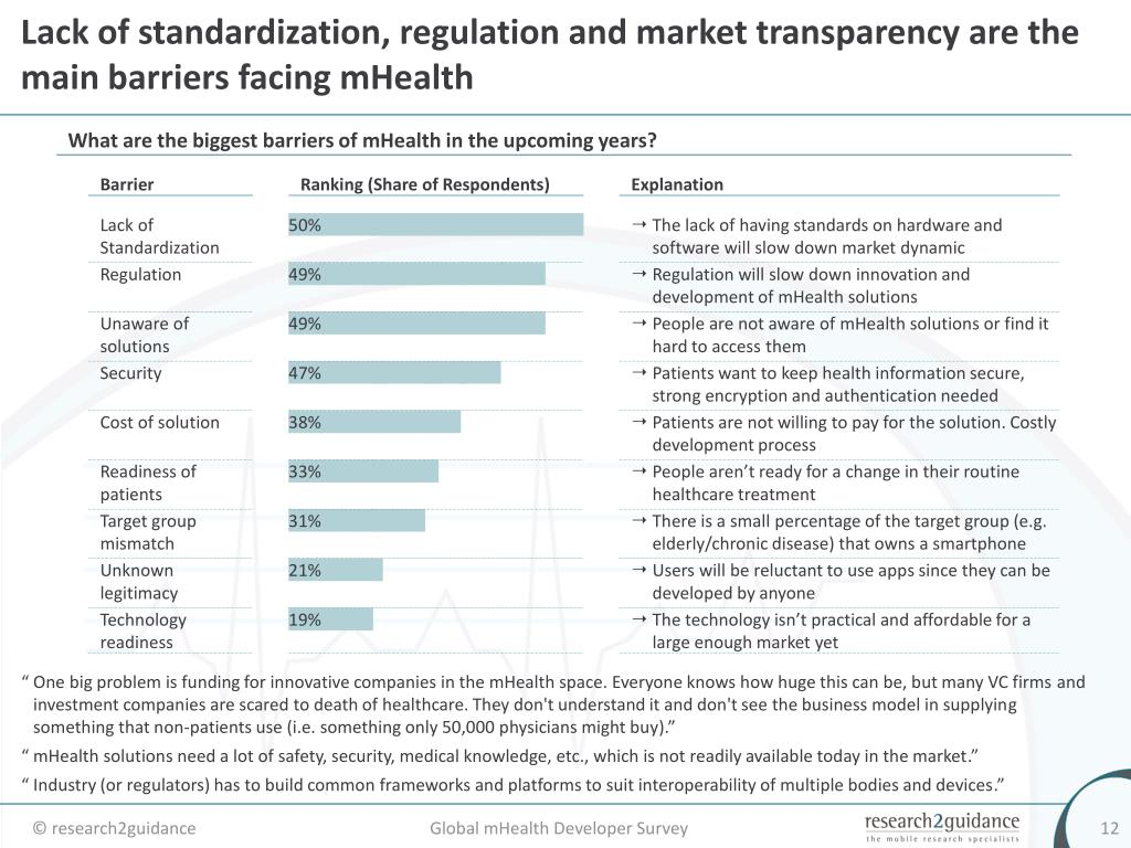 Lack of standardization, regulation and market transparency are the main barriers facing mHealth